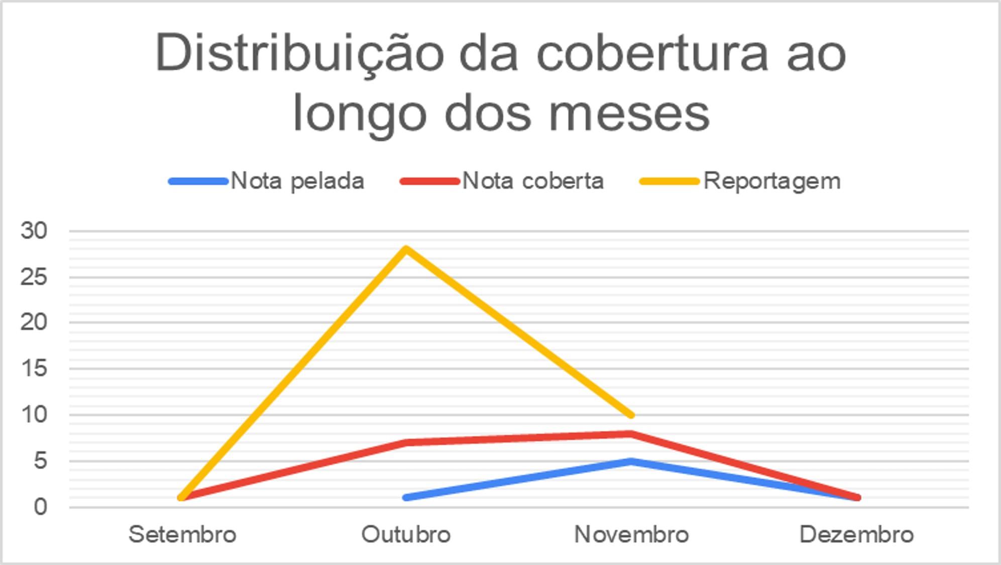 Gráfico JN